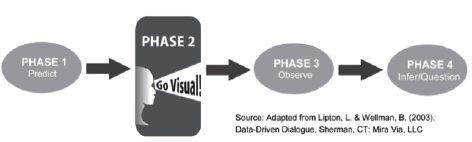 visual of steps in  4-phase data dialog process
