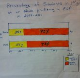 Bar graph showing no achievement gap between males and females